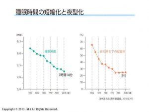 日本人の睡眠時間の推移