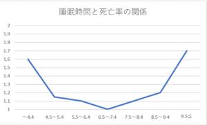 睡眠時間と死亡率の関係